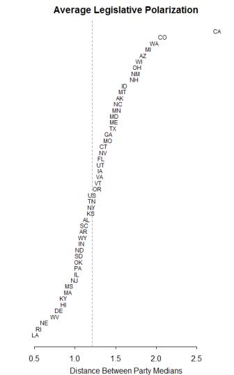 state_polarization_mcmc_1996-2011