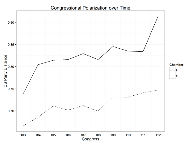 polarization_congress_years_cs